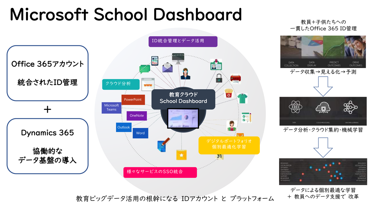Microsoft School Dashboard
