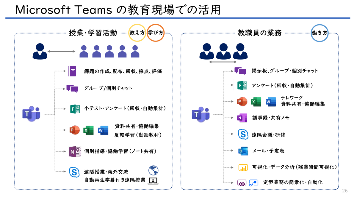 Microsoft Teams for Educationの活用