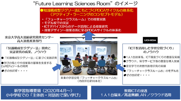 「Future Learning Sciences Room」のイメージ