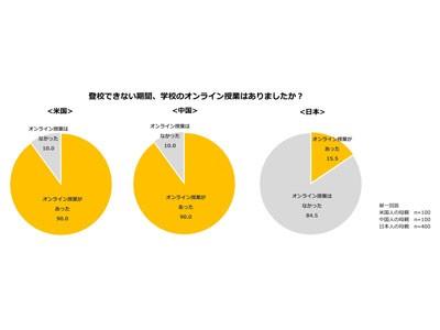 日中米における休校中のオンライン授業実施率、米中は9割を超える一方 ...