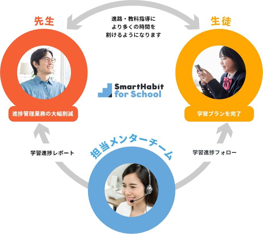 「Smart Habit for School」の仕組み